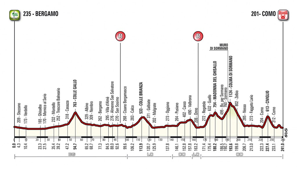 A Weekend Of Great Cycling With Il Lombardia And Its Gran Fondo Il